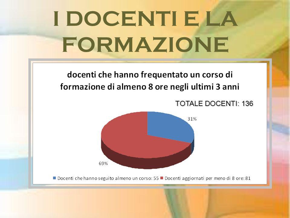 I DOCENTI E LA FORMAZIONE TOTALE DOCENTI: 136