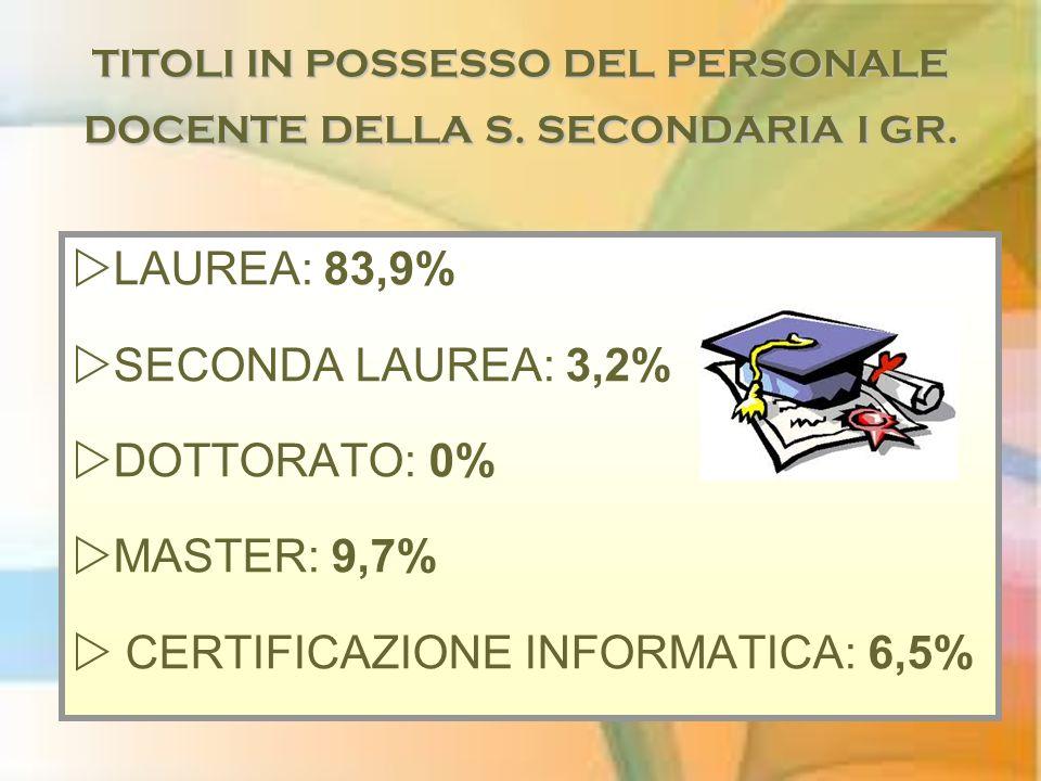 TITOLI IN POSSESSO DEL PERSONALE DOCENTE DELLA S. SECONDARIA I GR. LAUREA: 83,9% SECONDA LAUREA: 3,2% DOTTORATO: 0% MASTER: 9,7% CERTIFICAZIONE INFORM