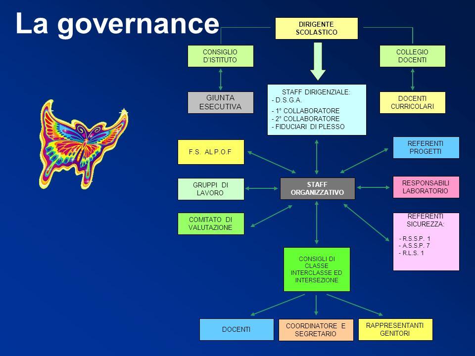 La governance DOCENTI CURRICOLARI COLLEGIO DOCENTI GIUNTA ESECUTIVA DIRIGENTE SCOLASTICO CONSIGLIO D'ISTITUTO STAFF ORGANIZZATIVO F.S. AL P.O.F REFERE
