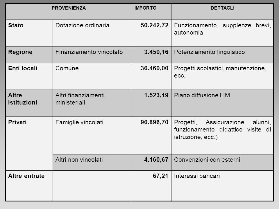 PROVENIENZAIMPORTODETTAGLI StatoDotazione ordinaria50.242,72Funzionamento, supplenze brevi, autonomia RegioneFinanziamento vincolato3.450,16Potenziame