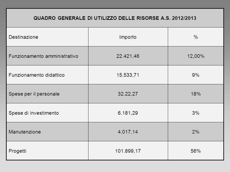 QUADRO GENERALE DI UTILIZZO DELLE RISORSE A.S. 2012/2013 DestinazioneImporto% Funzionamento amministrativo22.421,4612,00% Funzionamento didattico15.53