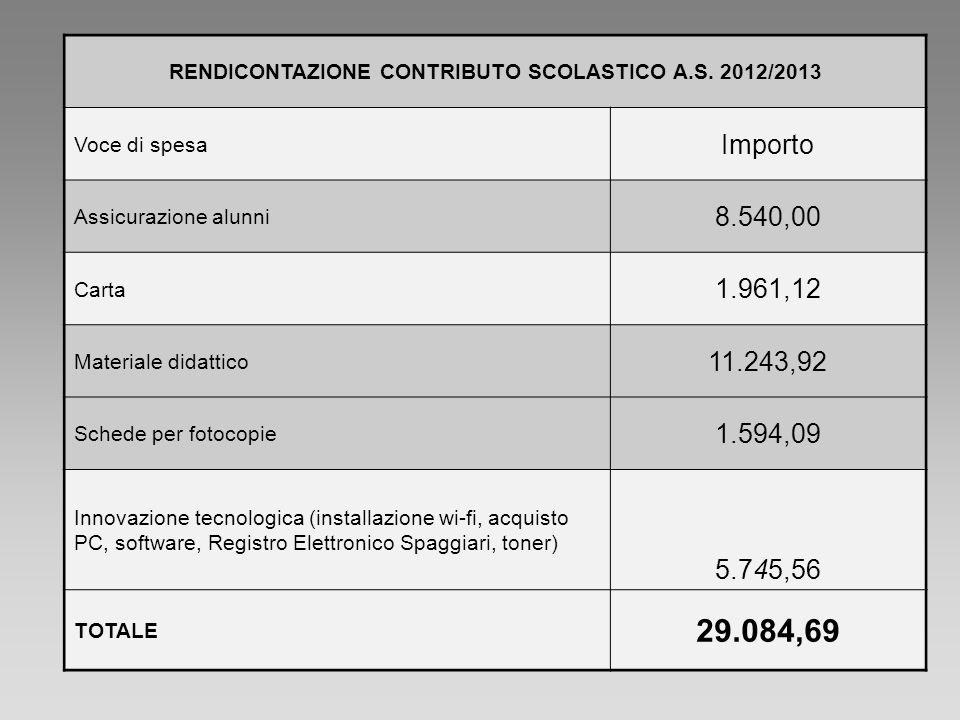 RENDICONTAZIONE CONTRIBUTO SCOLASTICO A.S. 2012/2013 Voce di spesa Importo Assicurazione alunni 8.540,00 Carta 1.961,12 Materiale didattico 11.243,92