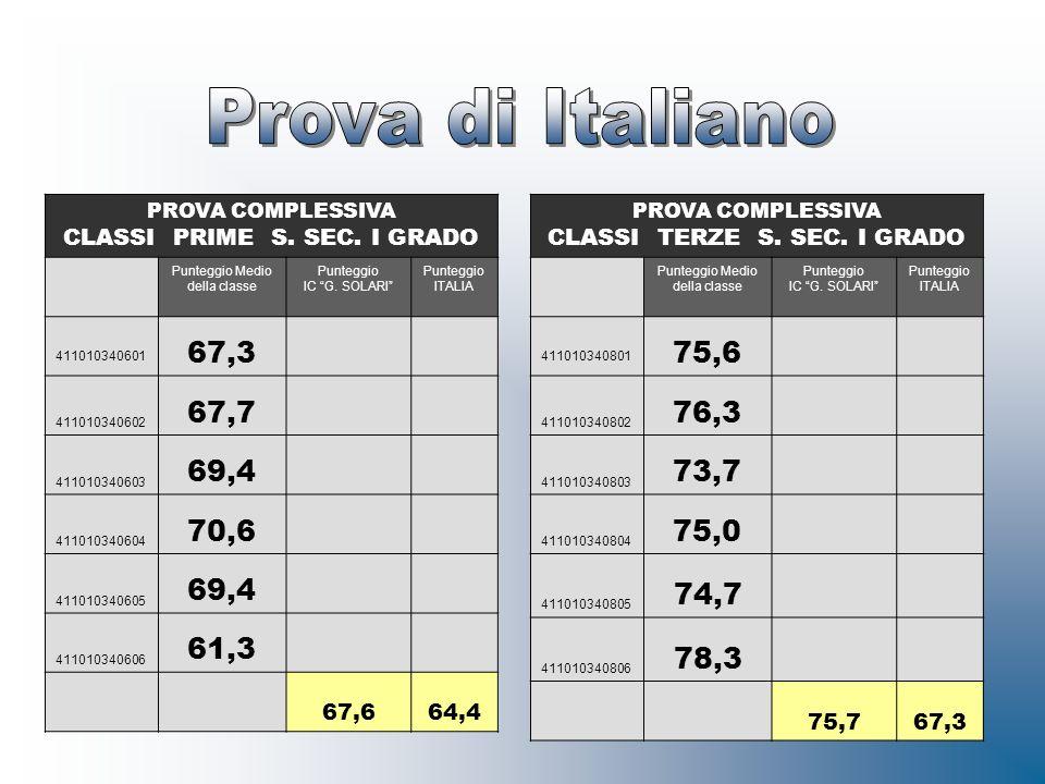 PROVA COMPLESSIVA CLASSI PRIME S. SEC. I GRADO Punteggio Medio della classe Punteggio IC G. SOLARI Punteggio ITALIA 411010340601 67,3 411010340602 67,