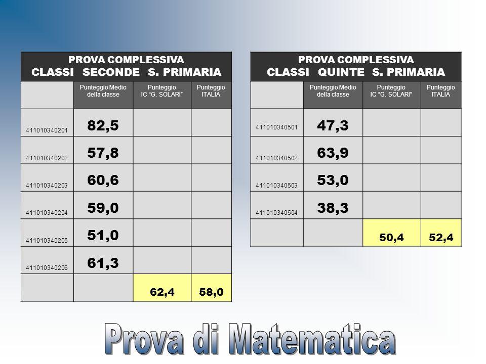 PROVA COMPLESSIVA CLASSI SECONDE S. PRIMARIA Punteggio Medio della classe Punteggio IC G. SOLARI Punteggio ITALIA 411010340201 82,5 411010340202 57,8