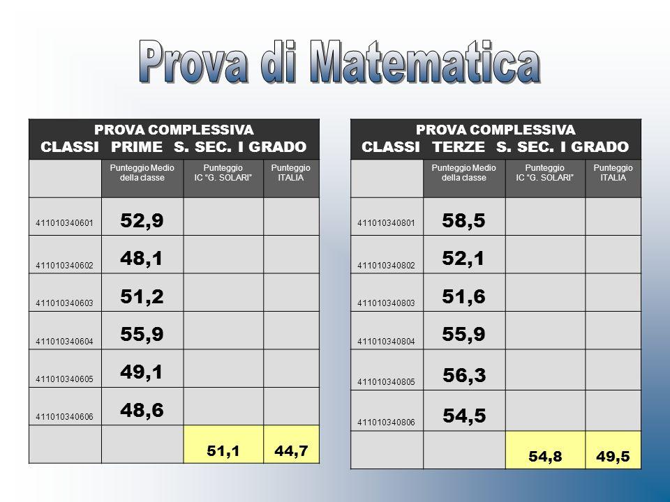 PROVA COMPLESSIVA CLASSI PRIME S. SEC. I GRADO Punteggio Medio della classe Punteggio IC G. SOLARI Punteggio ITALIA 411010340601 52,9 411010340602 48,
