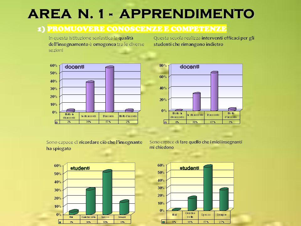 AREA N. 1 - APPRENDIMENTO 1) PROMUOVERE CONOSCENZE E COMPETENZE