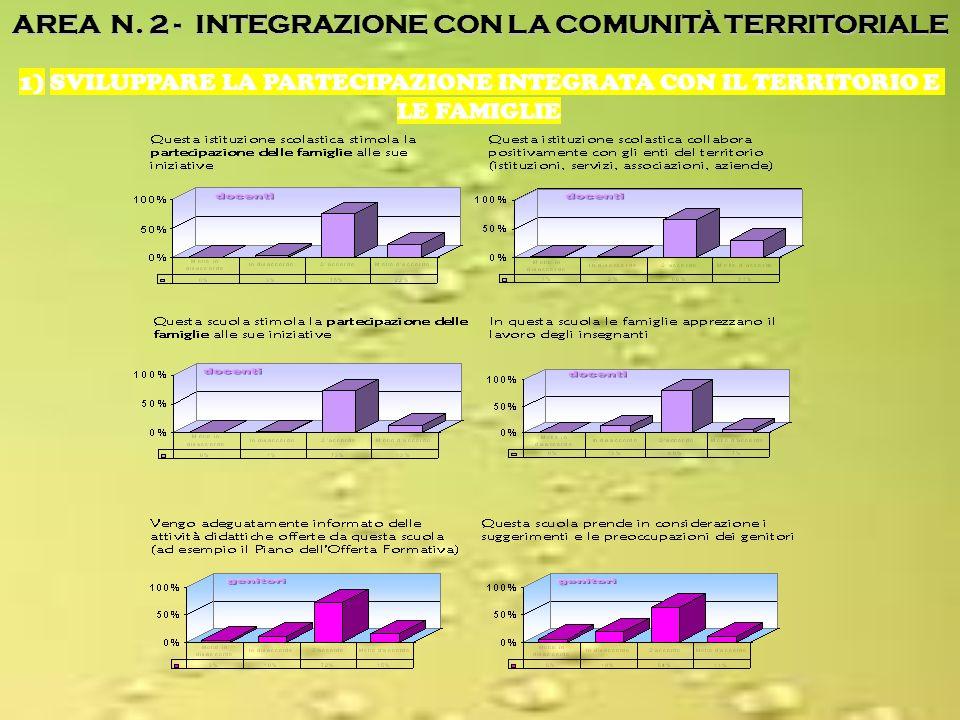 AREA N. 2 - INTEGRAZIONE CON LA COMUNITÀ TERRITORIALE 1) SVILUPPARE LA PARTECIPAZIONE INTEGRATA CON IL TERRITORIO E LE FAMIGLIE