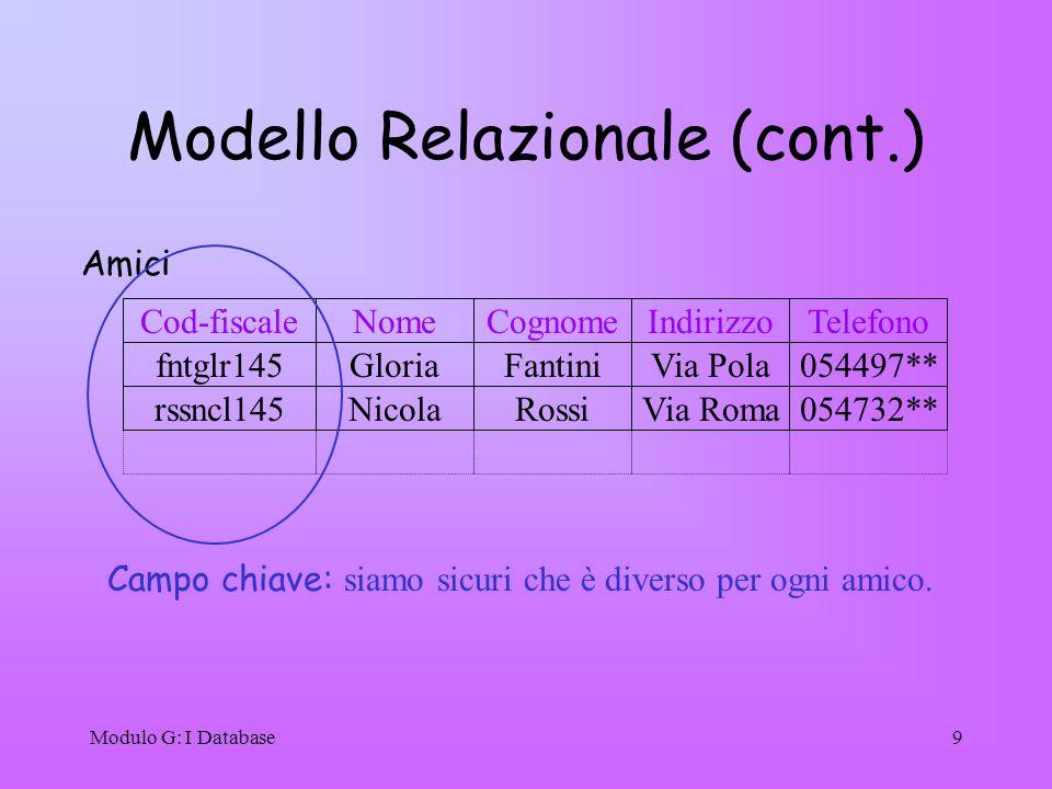 Modulo G: I Database9 NomeCognomeIndirizzoCod-fiscale Amici GloriaFantiniVia Polafntglr145 NicolaRossiVia Romarssncl145 Telefono 054497** 054732** Mod