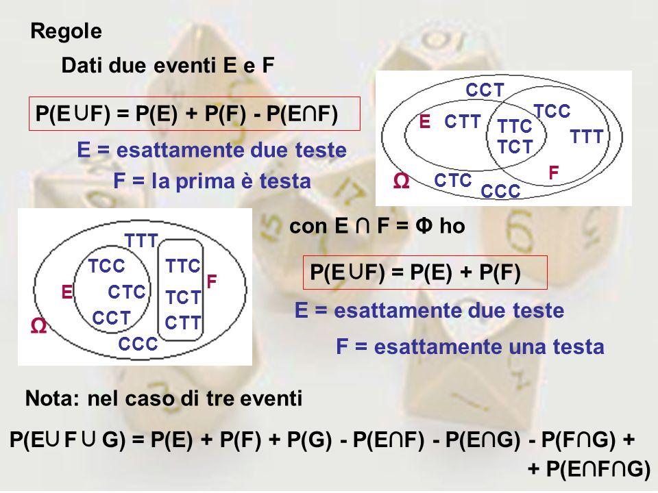Regole con E F = Φ ho Dati due eventi E e F P(E F) = P(E) + P(F) - P(EF) P(E F) = P(E) + P(F) TTT TTC TCC CCC CTT TCT CTC CCT E F Ω E = esattamente du