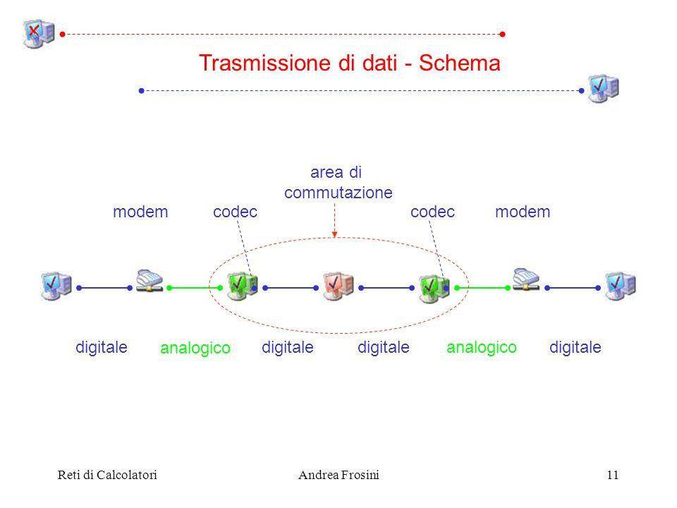 Reti di CalcolatoriAndrea Frosini11 digitale analogico digitale analogico modem codec area di commutazione Trasmissione di dati - Schema