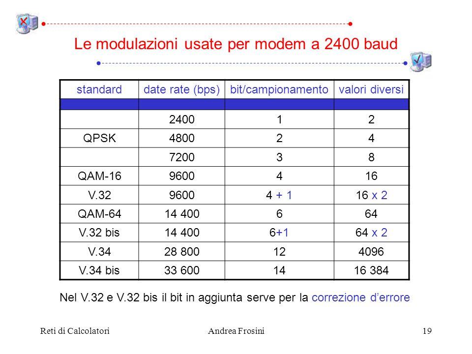 Reti di CalcolatoriAndrea Frosini19 Le modulazioni usate per modem a 2400 baud standarddate rate (bps)bit/campionamentovalori diversi 240012 QPSK48002