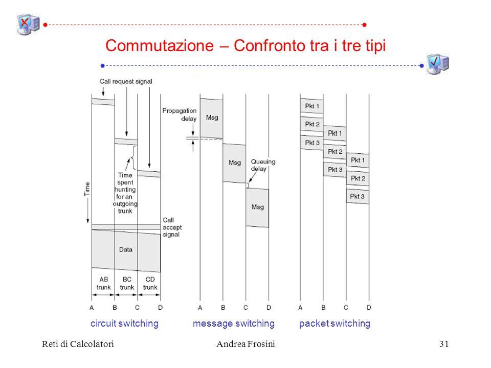 Reti di CalcolatoriAndrea Frosini31 Commutazione – Confronto tra i tre tipi circuit switchingmessage switchingpacket switching