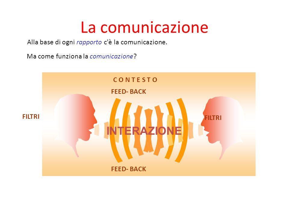 La comunicazione La prossemica Il contesto I canali della comunicazione: verbale, paraverbale e non verbale La congruenza e l'incongruenza La calibraz