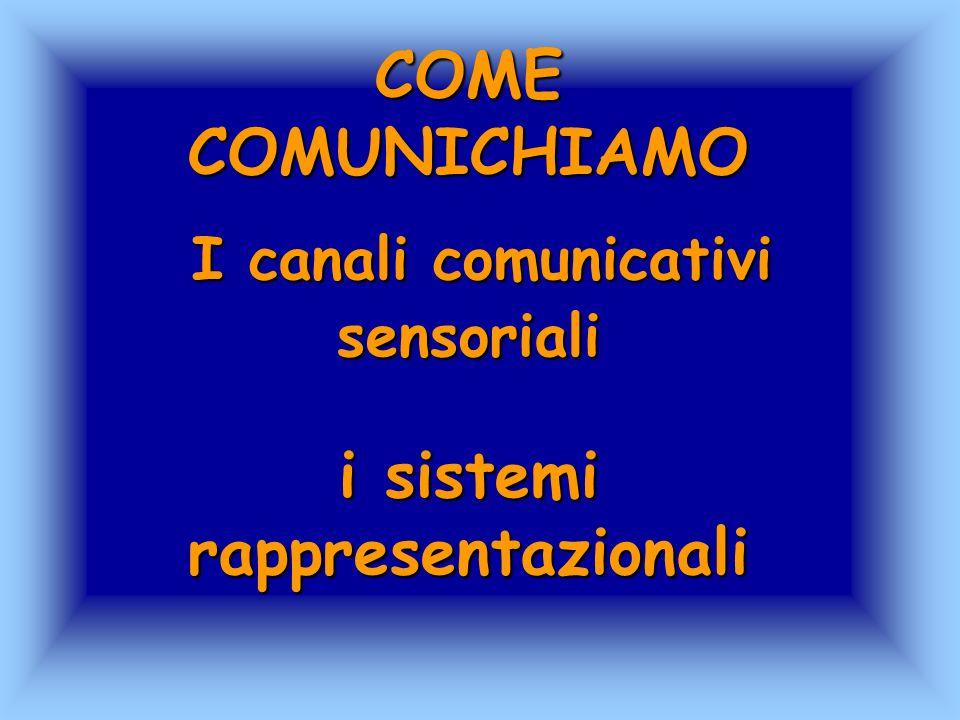 Ogni volta che un essere umano interagisce con il mondo circostante lo fa tramite i 5 sensi quindi le basi della conoscenza e della comunicazione sono delle rappresentazioni sensoriali verbali e non verbali.