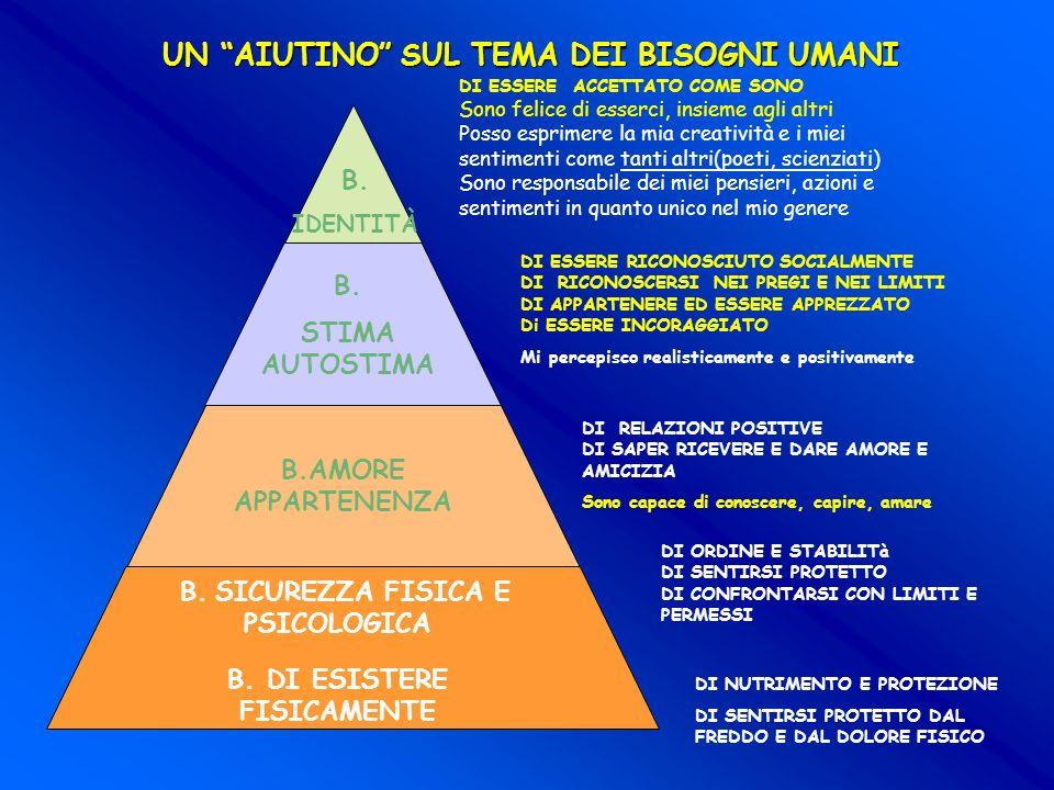 B. SICUREZZA FISICA E PSICOLOGICA B. DI ESISTERE FISICAMENTE UN AIUTINO SUL TEMA DEI BISOGNI UMANI B.AMORE APPARTENENZA B. IDENTITÀ B. STIMA AUTOSTIMA