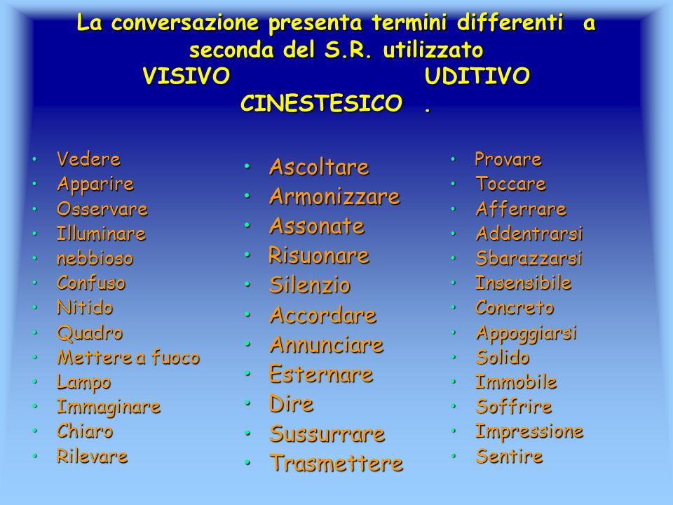La conversazione presenta termini differenti a seconda del S.R. utilizzato VISIVO UDITIVO CINESTESICO. VedereVedere ApparireApparire OsservareOsservar