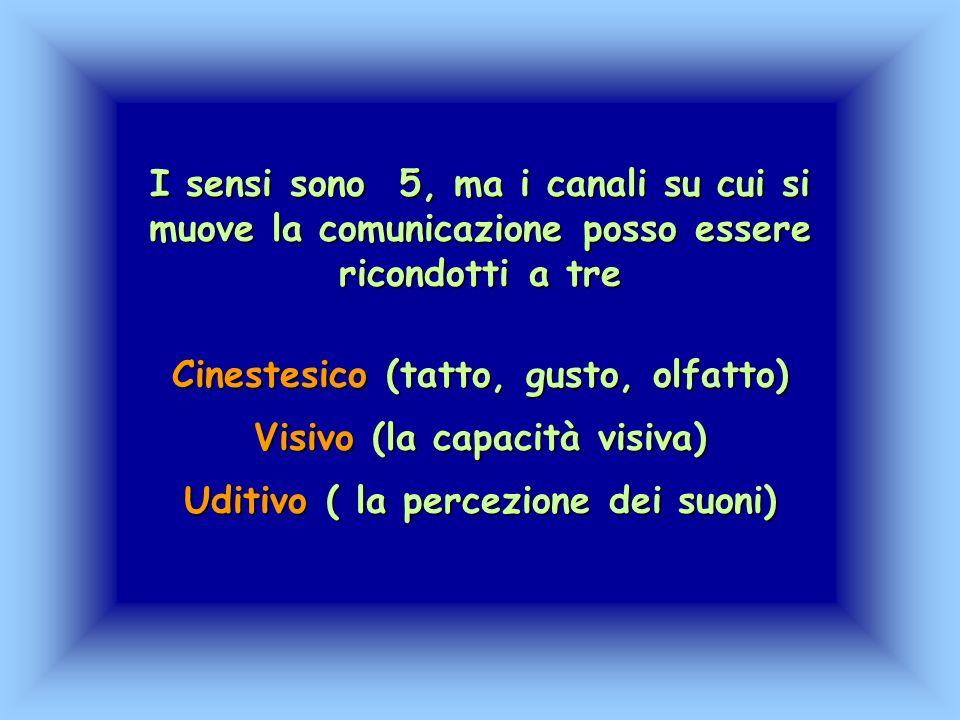I sensi sono 5, ma i canali su cui si muove la comunicazione posso essere ricondotti a tre Cinestesico (tatto, gusto, olfatto) Visivo (la capacità vis