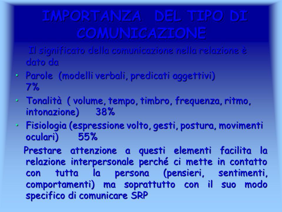 IMPORTANZA DEL TIPO DI COMUNICAZIONE IMPORTANZA DEL TIPO DI COMUNICAZIONE Il significato della comunicazione nella relazione è dato da Il significato