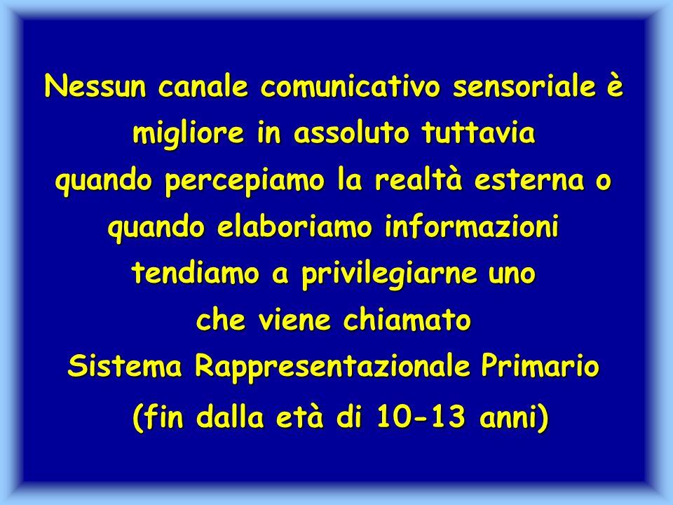 Dunque Le informazioni, raccolte attraverso i canali sensoriali della vista, delludito, del tatto, gusto e olfatto, vengono rielaborate dalla mente e vanno a strutturare i S istemi R appresentazionali S ensoriali