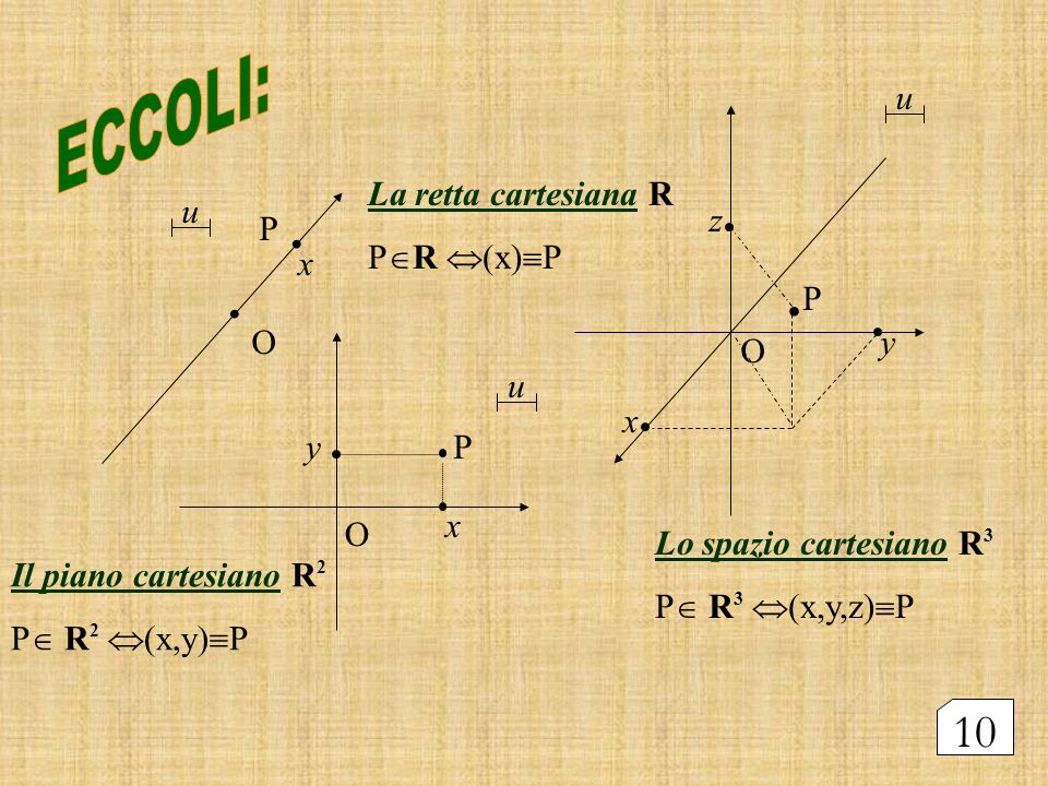 O x u O x y u. u. P P P La retta cartesiana R P R (x) P Il piano cartesiano R 2 P R 2 (x,y) P Lo spazio cartesiano R 3 P R 3 (x,y,z) P. x y z O 10