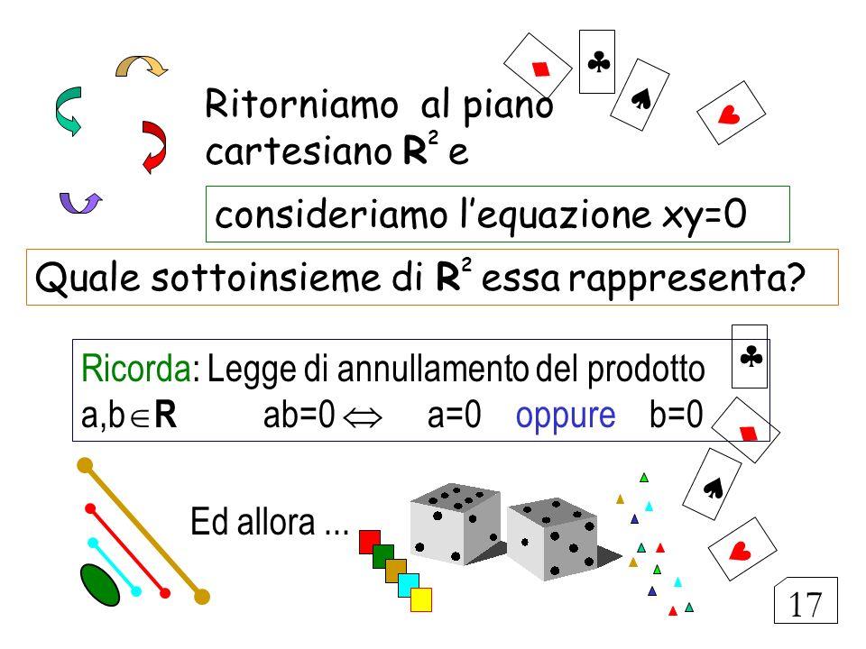 Ritorniamo al piano cartesiano R 2 e consideriamo lequazione xy=0 Quale sottoinsieme di R 2 essa rappresenta? Ricorda: Legge di annullamento del prodo