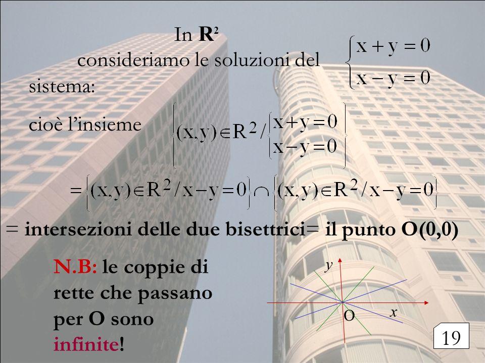 = intersezioni delle due bisettrici= il punto O(0,0) In R 2 consideriamo le soluzioni del sistema: cioè linsieme N.B: le coppie di rette che passano p