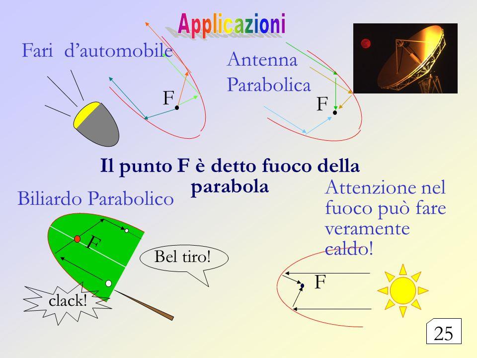 F F Il punto F è detto fuoco della parabola F Antenna Parabolica Fari dautomobile Biliardo Parabolico F clack! Bel tiro! Attenzione nel fuoco può fare