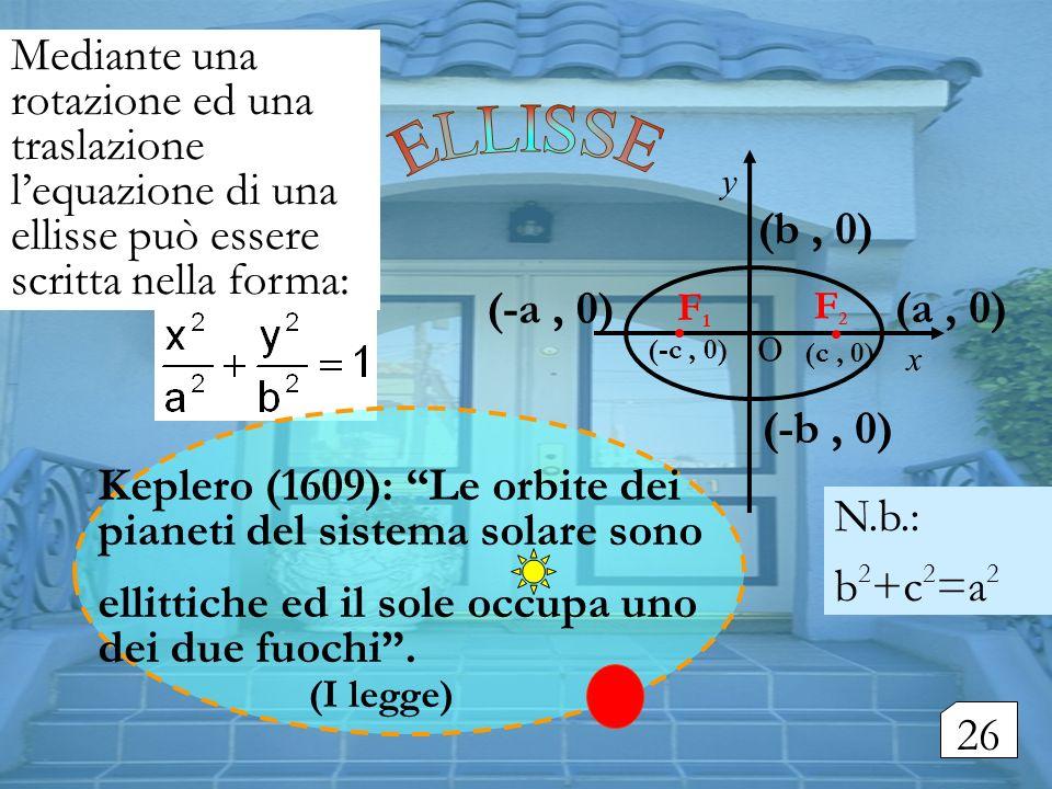 (a, 0) (-a, 0) (b, 0) (-b, 0) F1F1 F2F2 Keplero (1609): Le orbite dei pianeti del sistema solare sono ellittiche ed il sole occupa uno dei due fuochi.