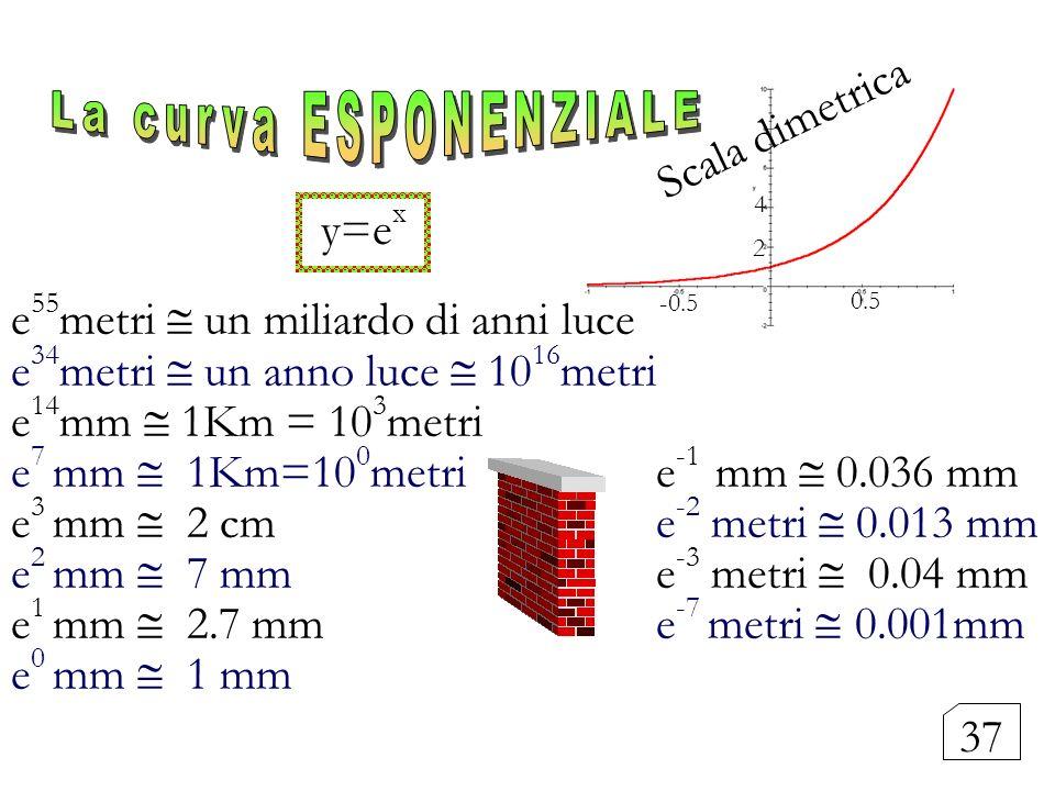 y=e x e 55 metri un miliardo di anni luce e 34 metri un anno luce 10 16 metri e 14 mm 1Km = 10 3 metri e 7 mm 1Km=10 0 metri e -1 mm 0.036 mm e 3 mm 2