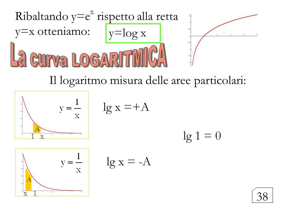 1 x x y=log x Il logaritmo misura delle aree particolari: lg x =+A 1 lg x = -A lg 1 = 0 Ribaltando y=e x rispetto alla retta y=x otteniamo: A 38 A
