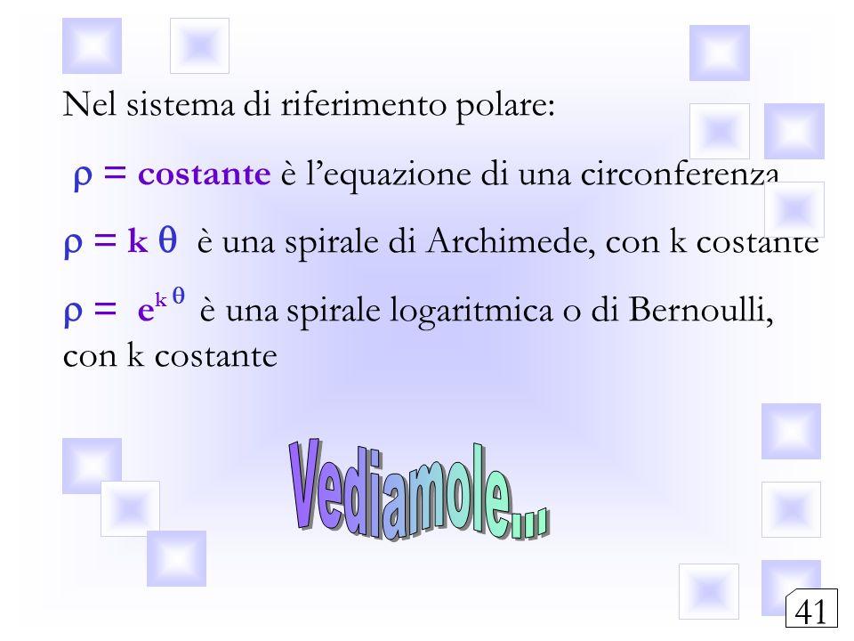 Nel sistema di riferimento polare: = costante è lequazione di una circonferenza = k è una spirale di Archimede, con k costante = e k è una spirale log
