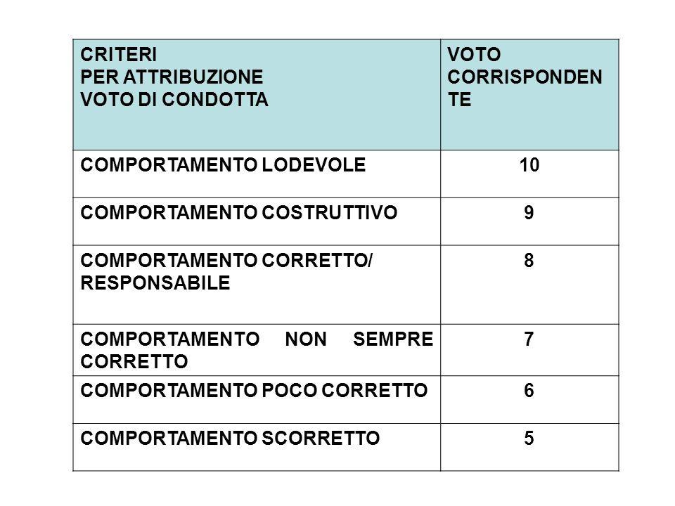 CRITERI PER ATTRIBUZIONE VOTO DI CONDOTTA VOTO CORRISPONDEN TE COMPORTAMENTO LODEVOLE10 COMPORTAMENTO COSTRUTTIVO9 COMPORTAMENTO CORRETTO/ RESPONSABILE 8 COMPORTAMENTO NON SEMPRE CORRETTO 7 COMPORTAMENTO POCO CORRETTO6 COMPORTAMENTO SCORRETTO5