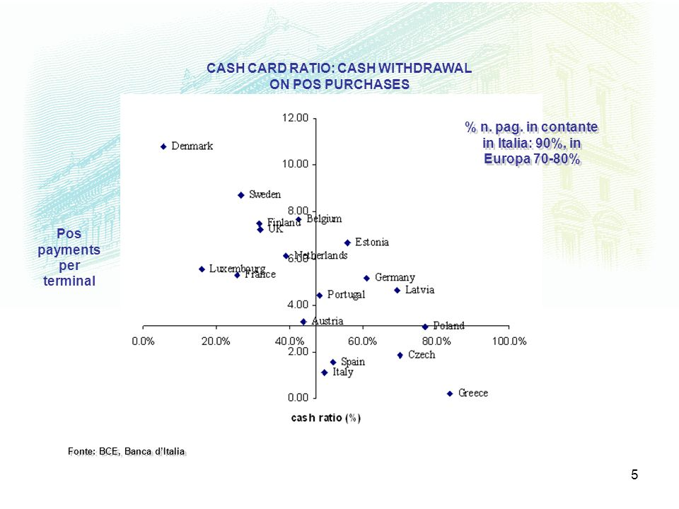 5 CASH CARD RATIO: CASH WITHDRAWAL ON POS PURCHASES Pos payments per terminal Fonte: BCE, Banca dItalia % n. pag. in contante in Italia: 90%, in Europ