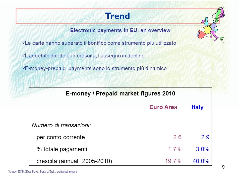 10 Trend innovation Source: Bank of Italy, banking statistics Payment% IT growth 2010% IT internet share Internet payments 20%10% of which: PREPAID35%50% Access pointEU % growth 05- 10 IT % growth 05- 10 Overnight deposits /current accounts 2%1% PREPAID cards10%30%