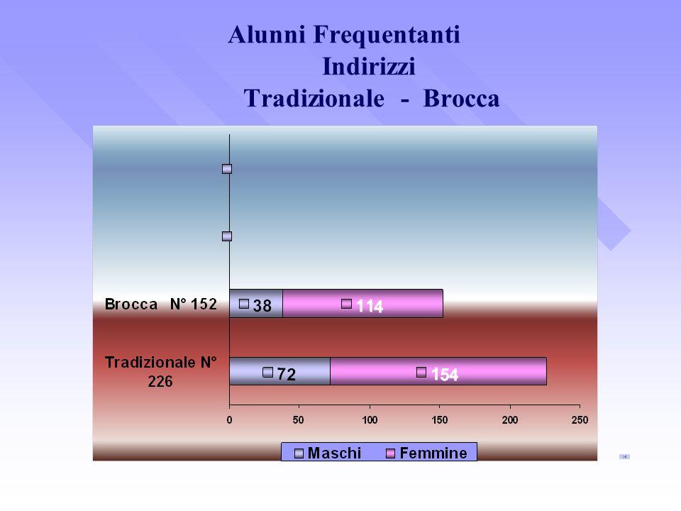 Alunni Frequentanti Indirizzi Tradizionale - Brocca