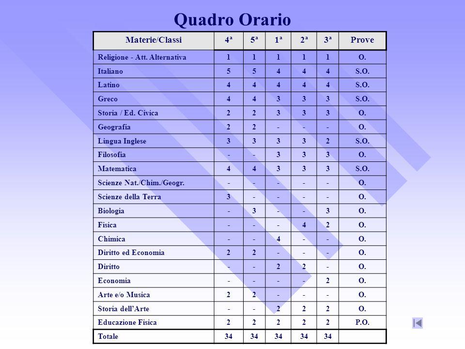 Quadro Orario Materie/Classi4ª5ª1ª2ª3ªProve Religione - Att.