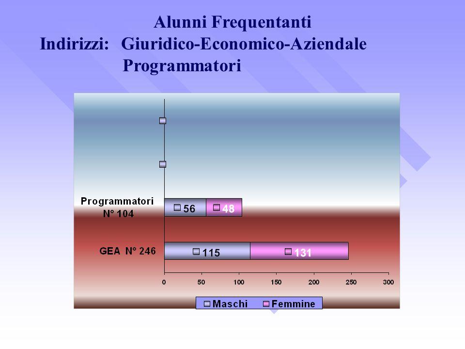 Alunni Frequentanti Indirizzi: Giuridico-Economico-Aziendale Programmatori