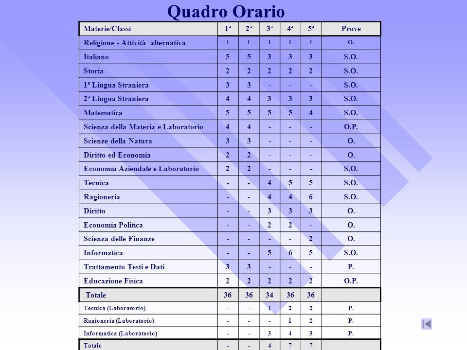 Quadro Orario Materie/Classi1ª2ª3ª4ª5ªProve Religione - Attività alternativa 11111O.