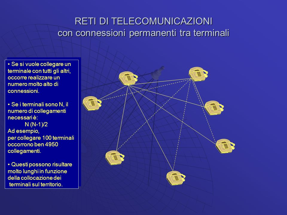 RETI DI TELECOMUNICAZIONI con connessioni permanenti tra terminali Se si vuole collegare un terminale con tutti gli altri, occorre realizzare un numer