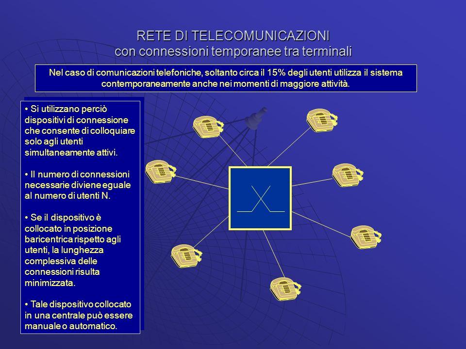 RETE DI TELECOMUNICAZIONI con connessioni temporanee tra terminali Nel caso di comunicazioni telefoniche, soltanto circa il 15% degli utenti utilizza