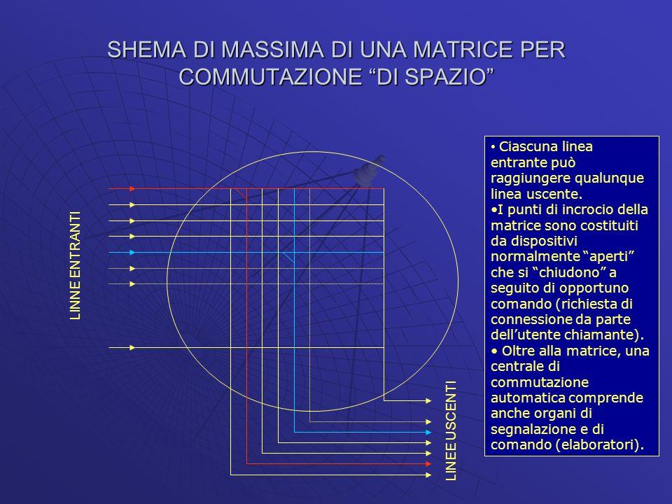 SHEMA DI MASSIMA DI UNA MATRICE PER COMMUTAZIONE DI SPAZIO Ciascuna linea entrante può raggiungere qualunque linea uscente. I punti di incrocio della