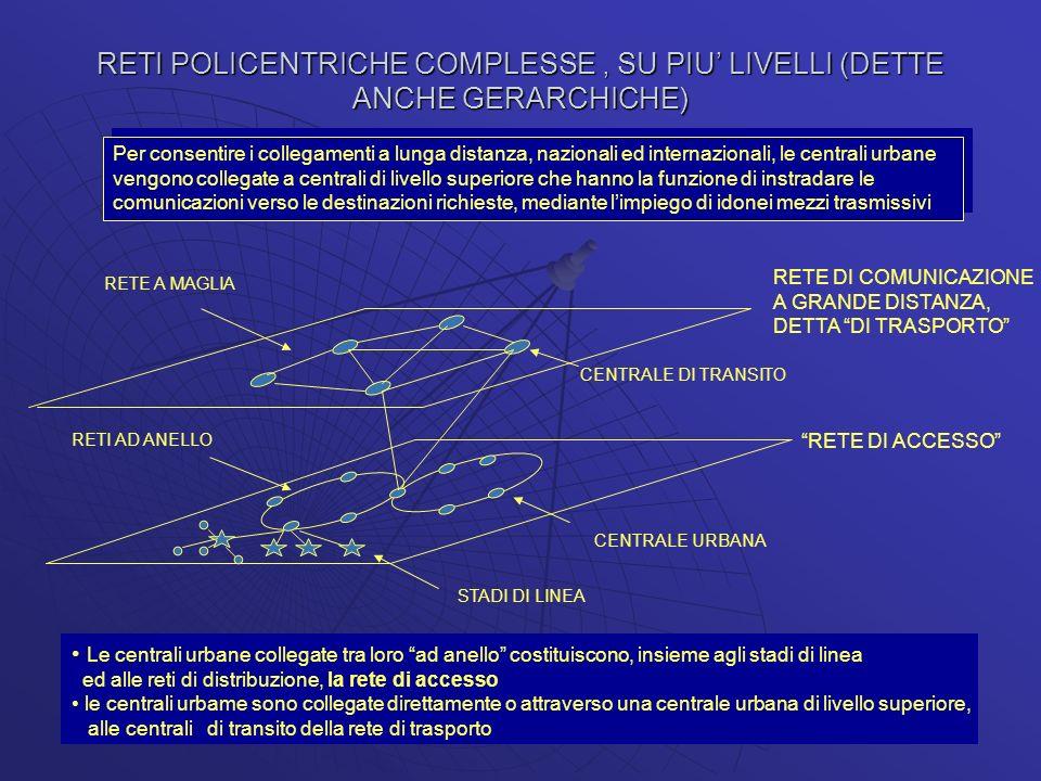 RETI POLICENTRICHE COMPLESSE, SU PIU LIVELLI (DETTE ANCHE GERARCHICHE) Per consentire i collegamenti a lunga distanza, nazionali ed internazionali, le