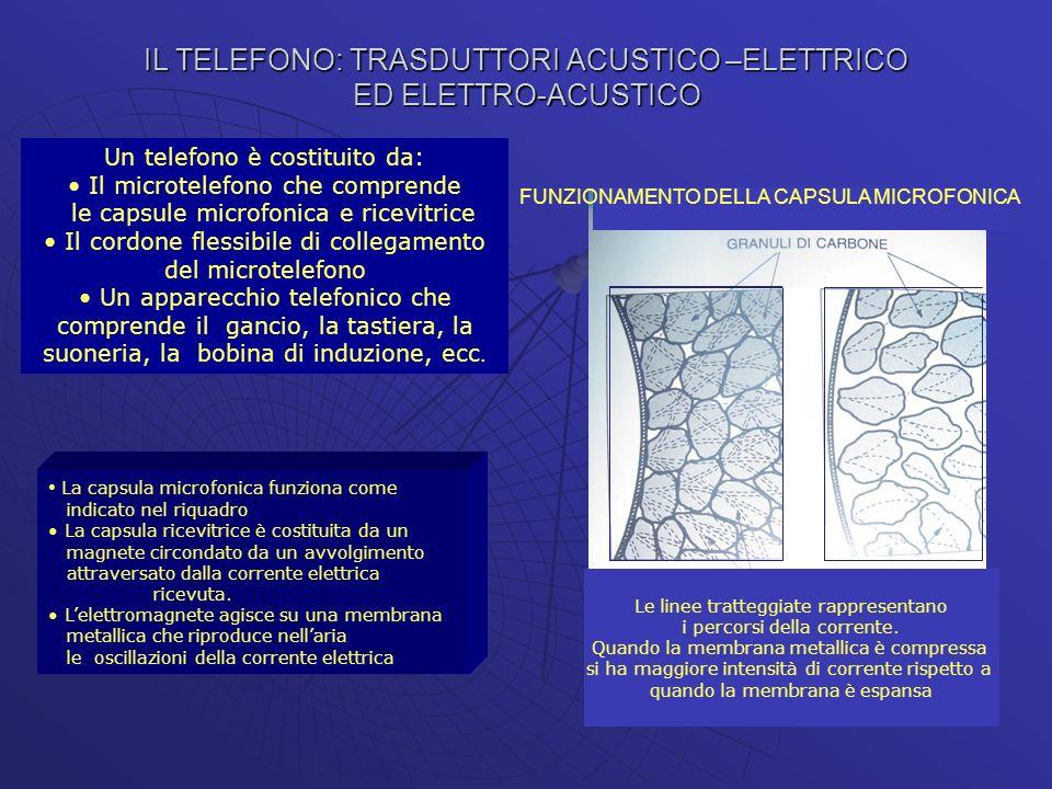 IL TELEFONO: TRASDUTTORI ACUSTICO –ELETTRICO ED ELETTRO-ACUSTICO Le linee tratteggiate rappresentano i percorsi della corrente. Quando la membrana met