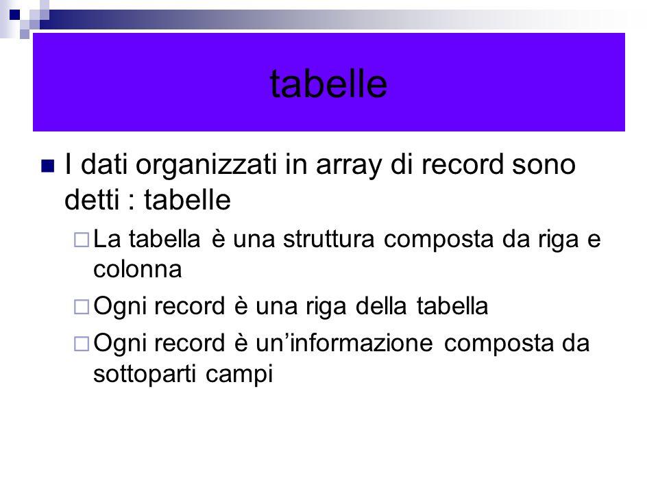 tabelle I dati organizzati in array di record sono detti : tabelle La tabella è una struttura composta da riga e colonna Ogni record è una riga della