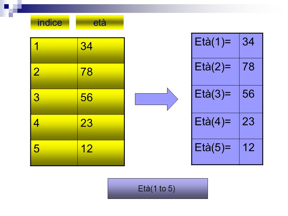 134 278 356 423 512 indiceetà Età(1)=34 Età(2)=78 Età(3)=56 Età(4)=23 Età(5)=12 Età(1 to 5)