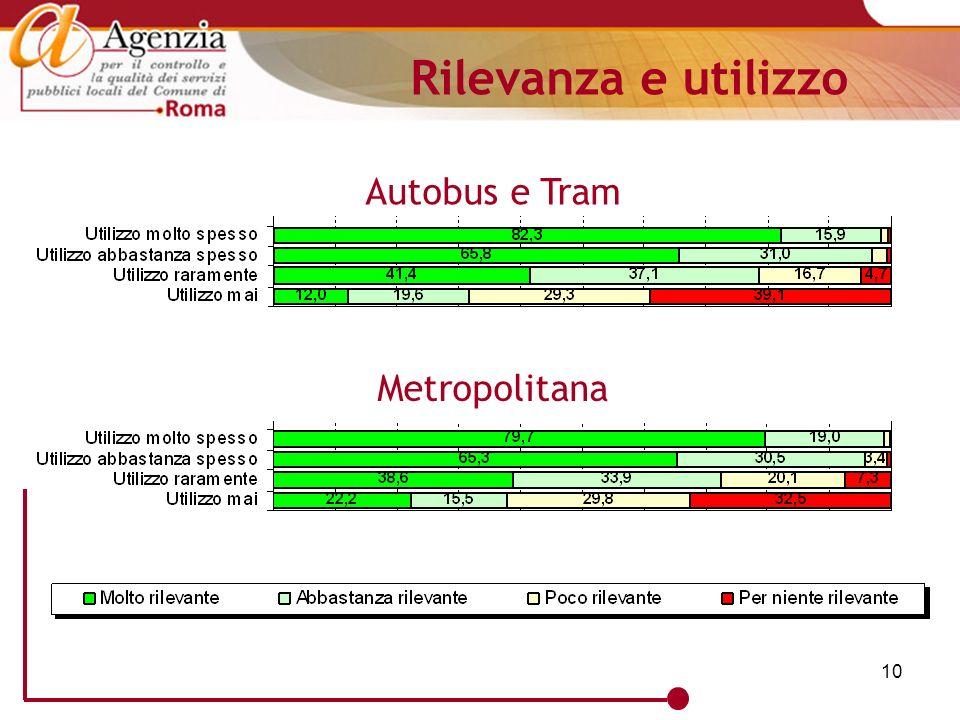 10 Rilevanza e utilizzo Autobus e Tram Metropolitana