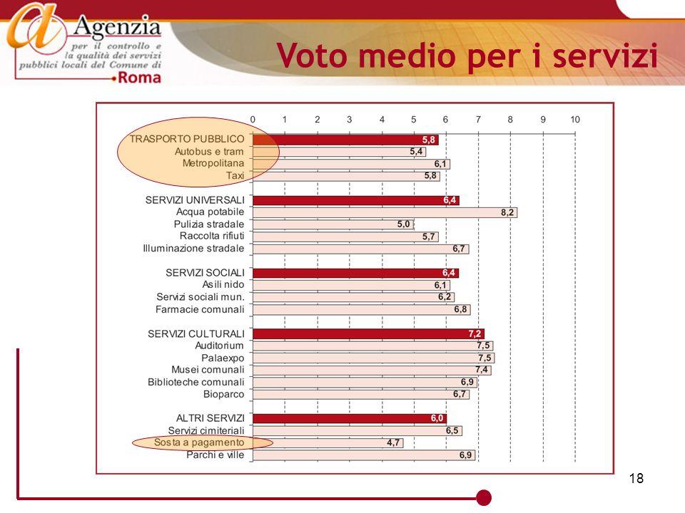 18 Voto medio per i servizi