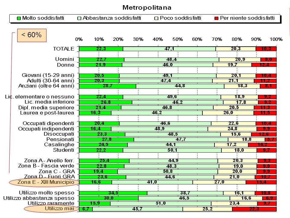 22 Metro < 60%