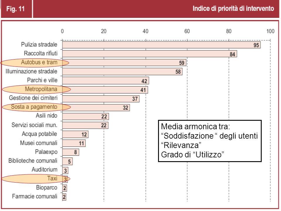 25 Indice priorità intervento Media armonica tra: Soddisfazione degli utenti Rilevanza Grado di Utilizzo