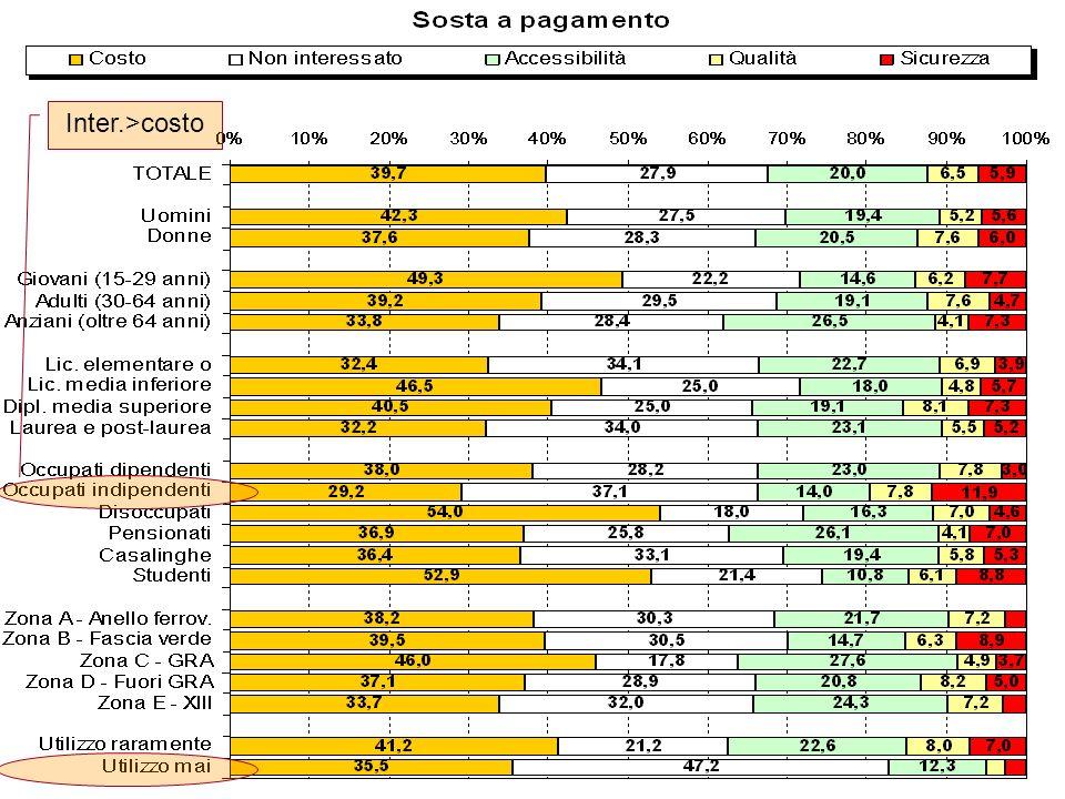 36 Inter.>costo
